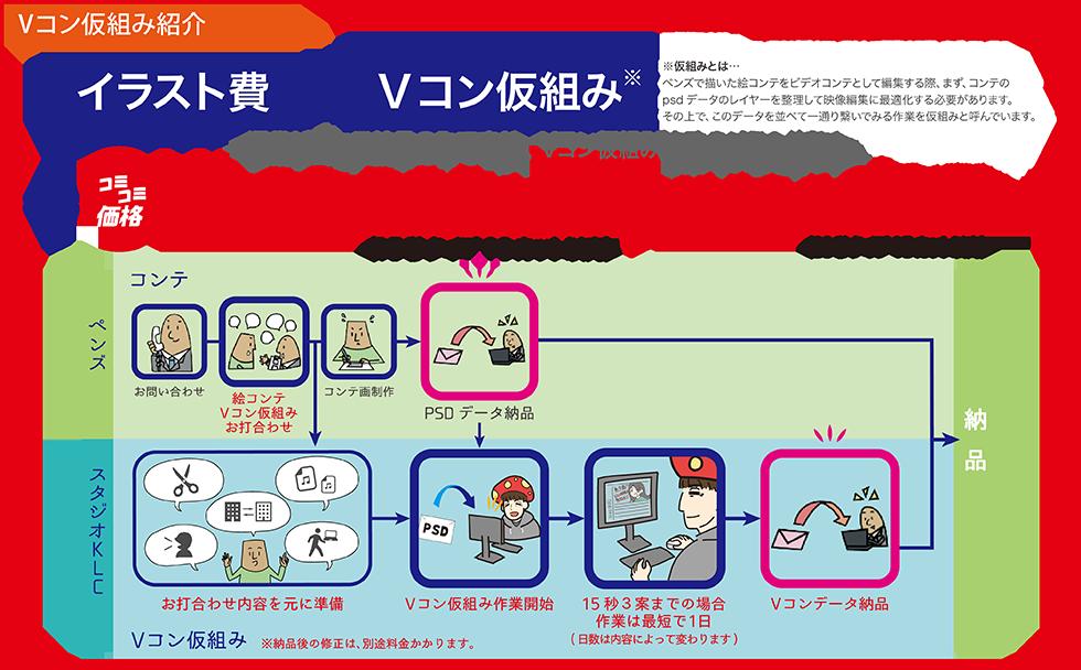Vコン仮組み紹介
